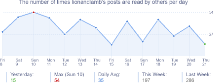 How many times lionandlamb's posts are read daily