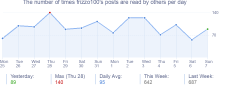 How many times frizzo100's posts are read daily