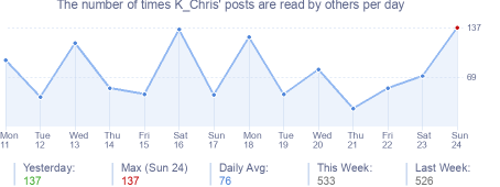 How many times K_Chris's posts are read daily