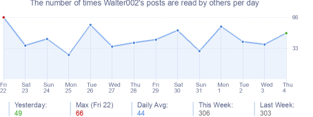 How many times Walter002's posts are read daily