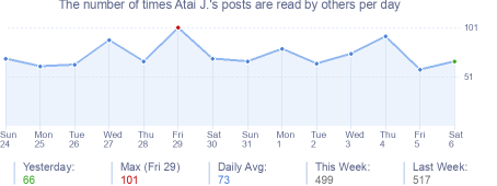 How many times Atai J.'s posts are read daily