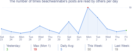 How many times beachwannabe's posts are read daily