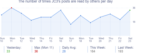 How many times JC3's posts are read daily