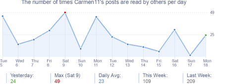 How many times Carmen11's posts are read daily