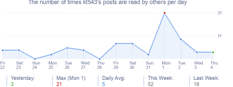 How many times kt543's posts are read daily