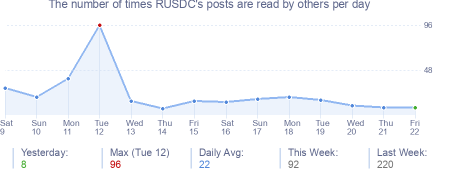How many times RUSDC's posts are read daily