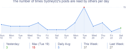 How many times Sydney02's posts are read daily