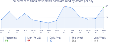 How many times ma91pmh's posts are read daily