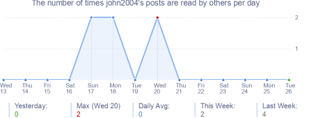 How many times john2004's posts are read daily