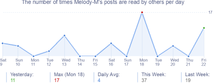 How many times Melody-M's posts are read daily