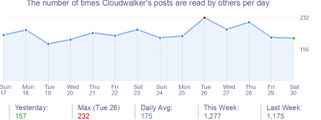 How many times Cloudwalker's posts are read daily