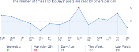 How many times HipHopSays's posts are read daily