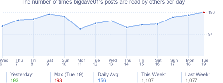 How many times bigdave01's posts are read daily
