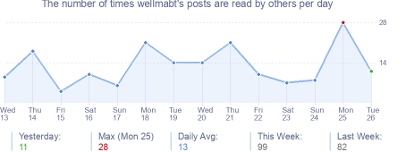 How many times wellmabt's posts are read daily