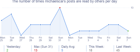 How many times michaelscai's posts are read daily