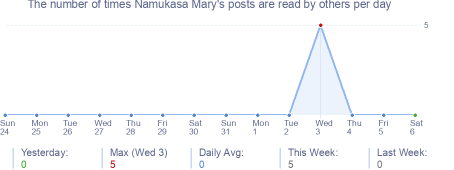 How many times Namukasa Mary's posts are read daily