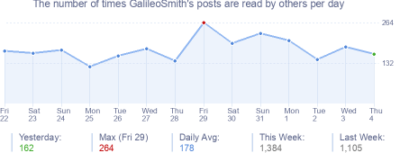 How many times GalileoSmith's posts are read daily