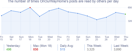 How many times OnOurWayHome's posts are read daily