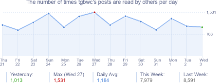 How many times tgbwc's posts are read daily