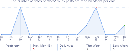 How many times hershey1975's posts are read daily