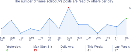 How many times soliloquy's posts are read daily