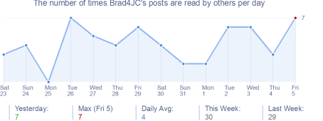 How many times Brad4JC's posts are read daily