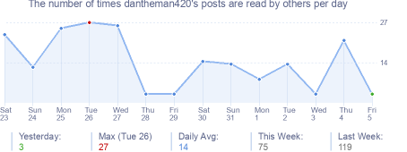 How many times dantheman420's posts are read daily