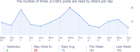 How many times JLC58's posts are read daily