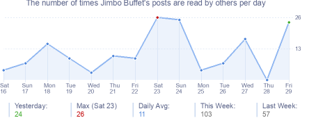 How many times Jimbo Buffet's posts are read daily