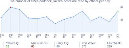 How many times paddock_laker's posts are read daily
