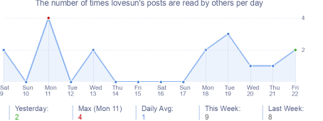 How many times lovesun's posts are read daily