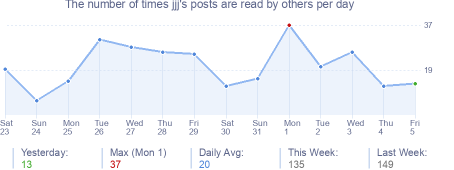 How many times jjj's posts are read daily