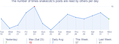 How many times snakecotc's posts are read daily