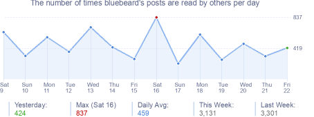 How many times bluebeard's posts are read daily