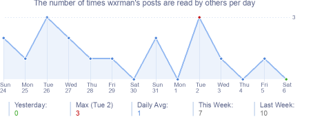 How many times wxrman's posts are read daily