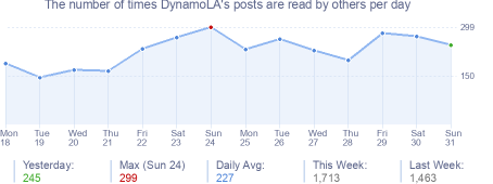 How many times DynamoLA's posts are read daily