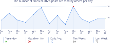 How many times blur07's posts are read daily