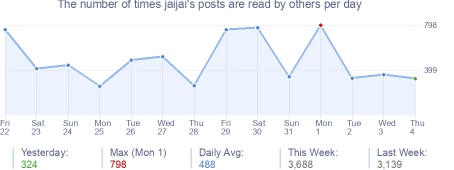 How many times jaijai's posts are read daily