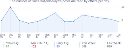 How many times hotjambalaya's posts are read daily