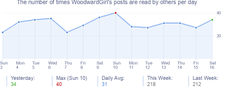 How many times WoodwardGirl's posts are read daily