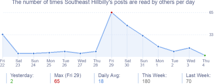 How many times Southeast Hillbilly's posts are read daily