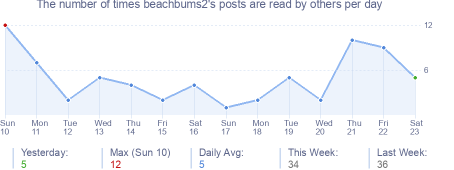 How many times beachbums2's posts are read daily