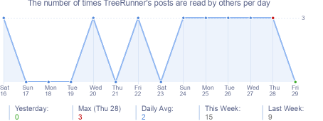 How many times TreeRunner's posts are read daily