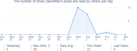 How many times DavidMar's posts are read daily