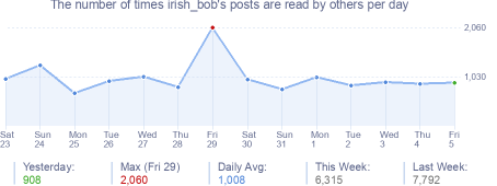 How many times irish_bob's posts are read daily