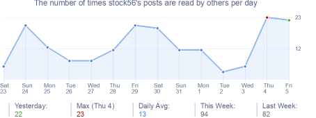 How many times stock56's posts are read daily