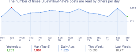 How many times BlueWillowPlate's posts are read daily