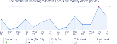 How many times frogcollector3's posts are read daily