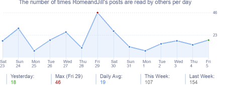 How many times RomeandJill's posts are read daily