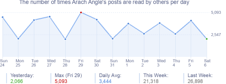 How many times Arach Angle's posts are read daily